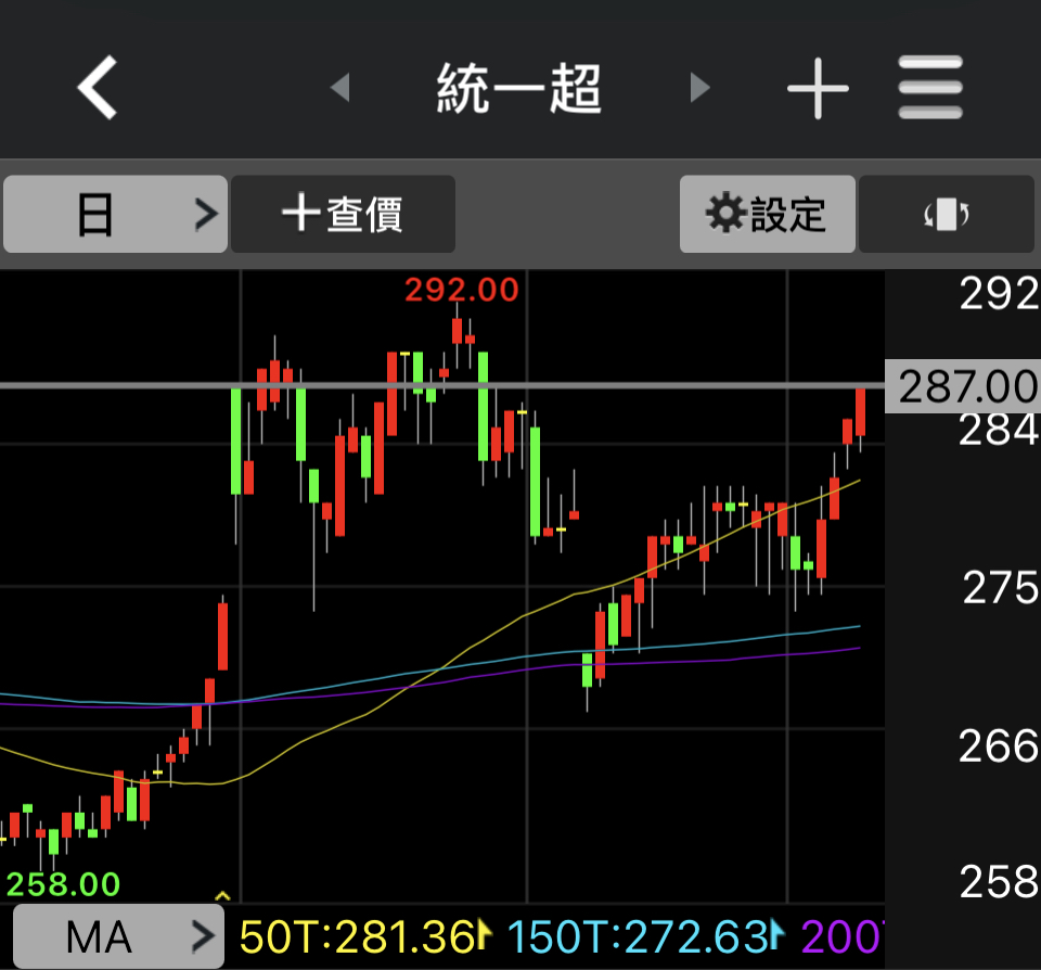 賣完股票就飆漲!MA移動平均線是什麼? 說人話的技術分析教學,看懂黃金交叉、死亡交叉
