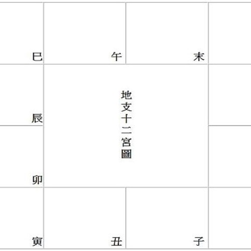EP.3 紫微斗數基礎教學-概念篇ㄧ、「命跟運有什麼不同?」二、「地十二宮位圖」三、「人文 十二宮位圖 」排列順序